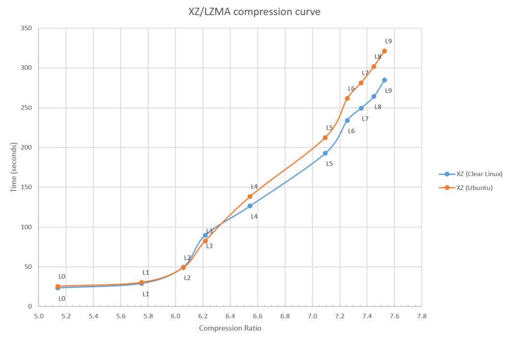 Linux OS data compression options: Comparing behavior