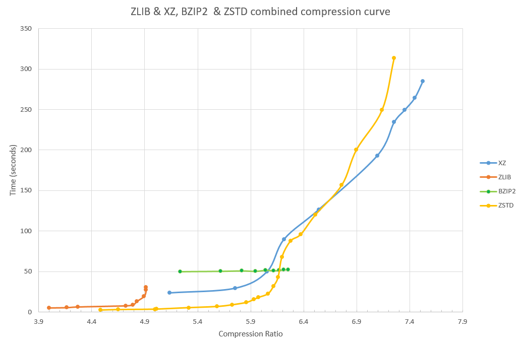 Linux OS data compression options: Comparing behavior