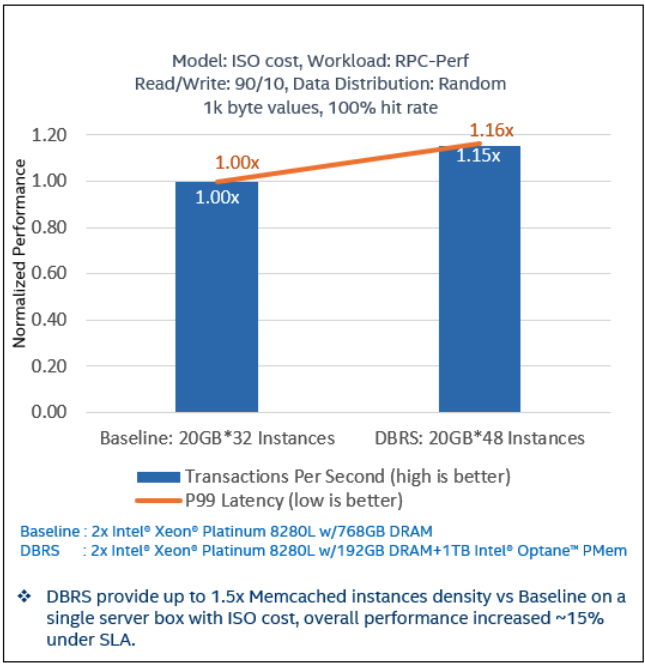 Performance gains for the Database Reference Stack