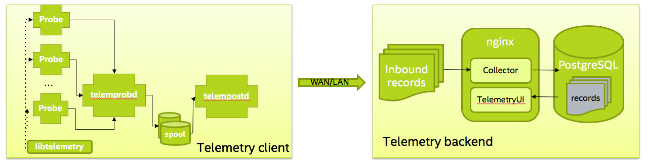 Clear Linux Telemetry Architecture.