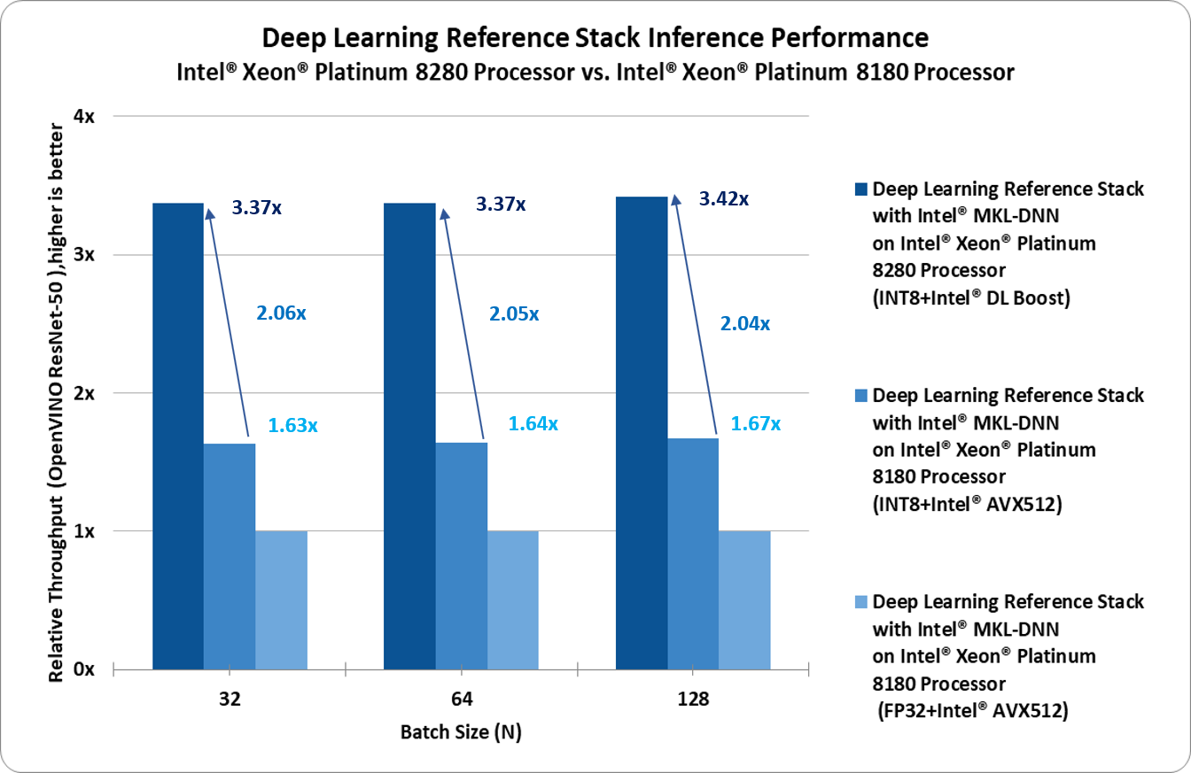 dlrs-inference-performance-8180vs8280