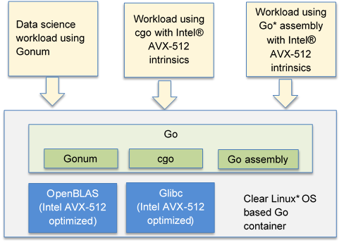 Figure 1 clearlinux/golang container components