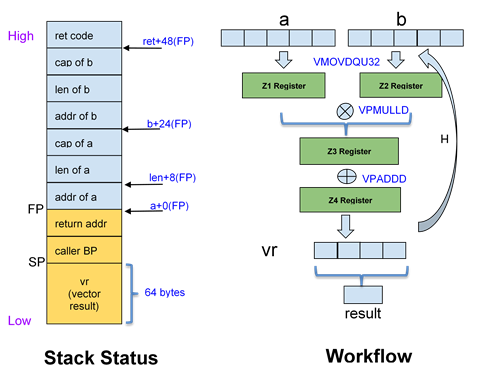 Figure 2 Stack view and workflow of sample matrix dot vector program