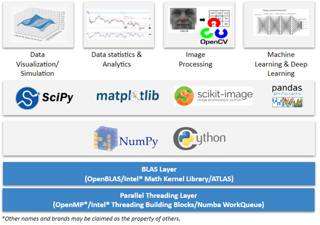 The Python data science stack
