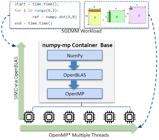 Diagram of numpy-mp container using OpenMP and OpenBLAS to run the built-in SGEMM benchmark for NumPy