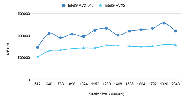 SGEMM dot product performance for both Intel AVX-512 and Intel AVX2  with OMP_NUM_THREADS=10 for different matrix sizes (M=K=N).